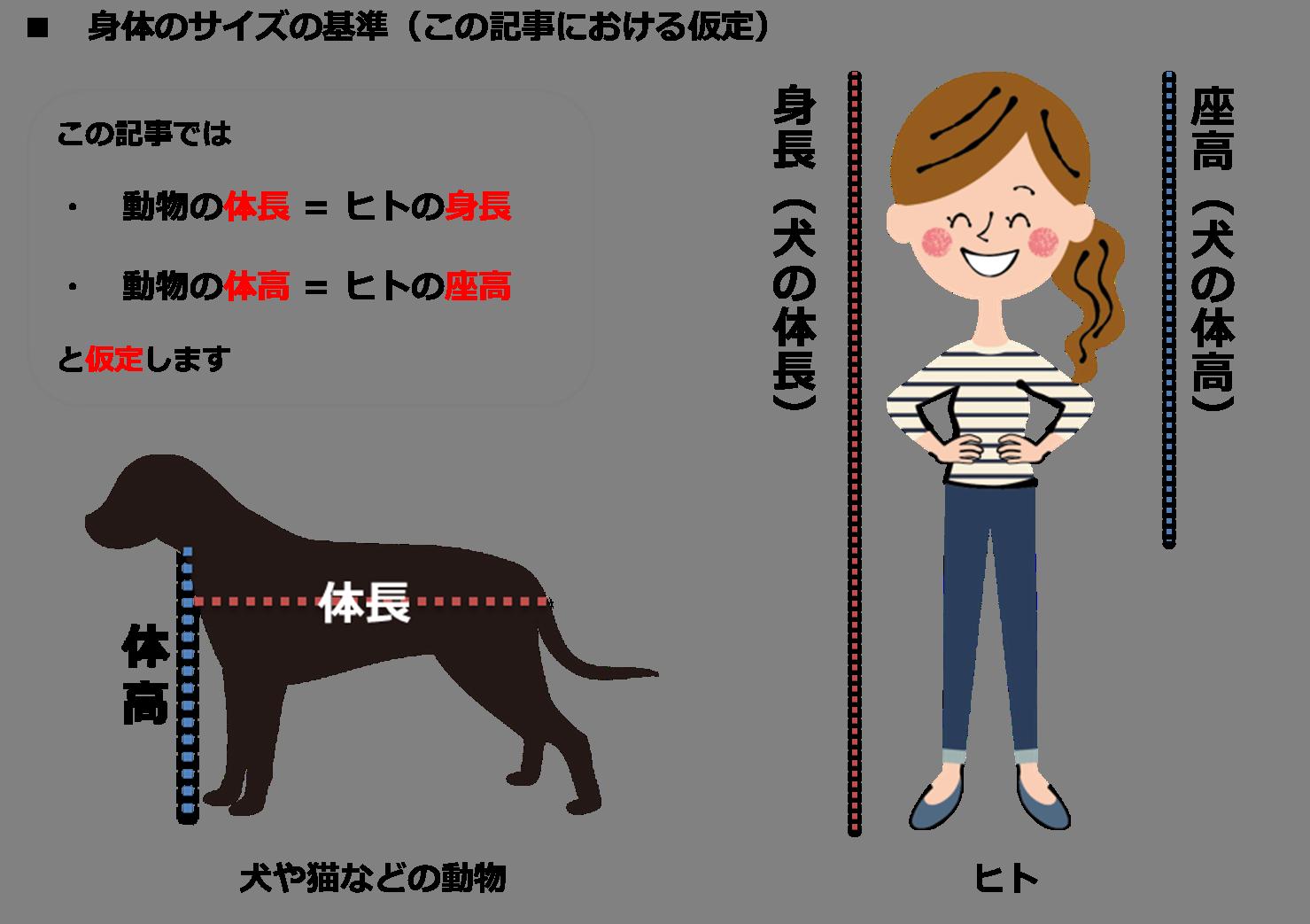 数値規制(飼育環境、ニンゲン