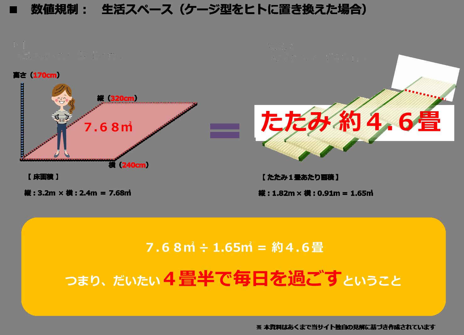 数値規制(ニンゲンの生活環境