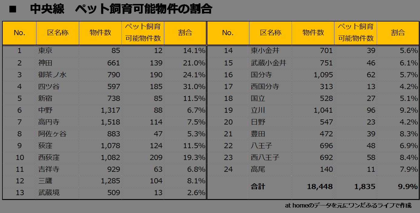 中央線快速のペット飼育可能物件、東京都、賃貸マンション、ペット可能、アパート